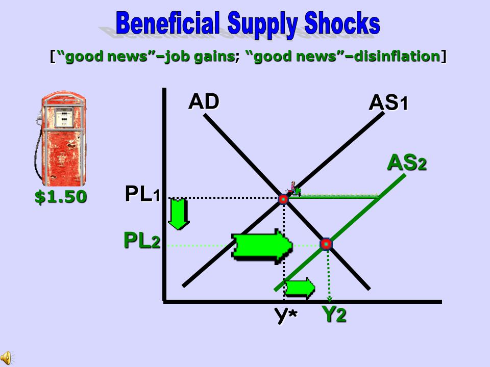 [ good news –job gains; good news –disinflation]